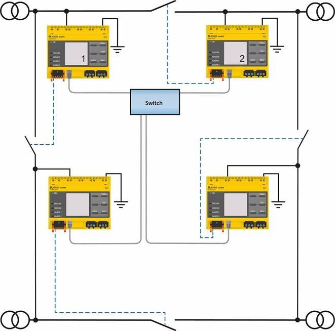 [Translate to chinese:] Insulation monitoring in ring systems