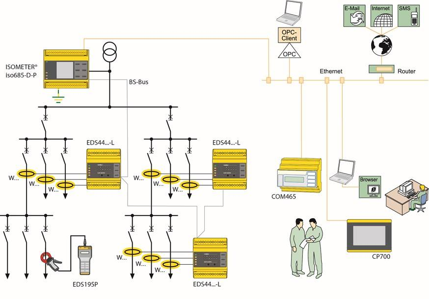 Principle diagram of IT system with an IMD and several IFLS