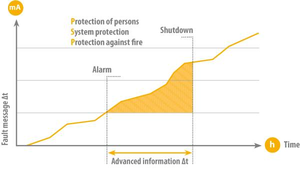 Information advantage in grounded systems