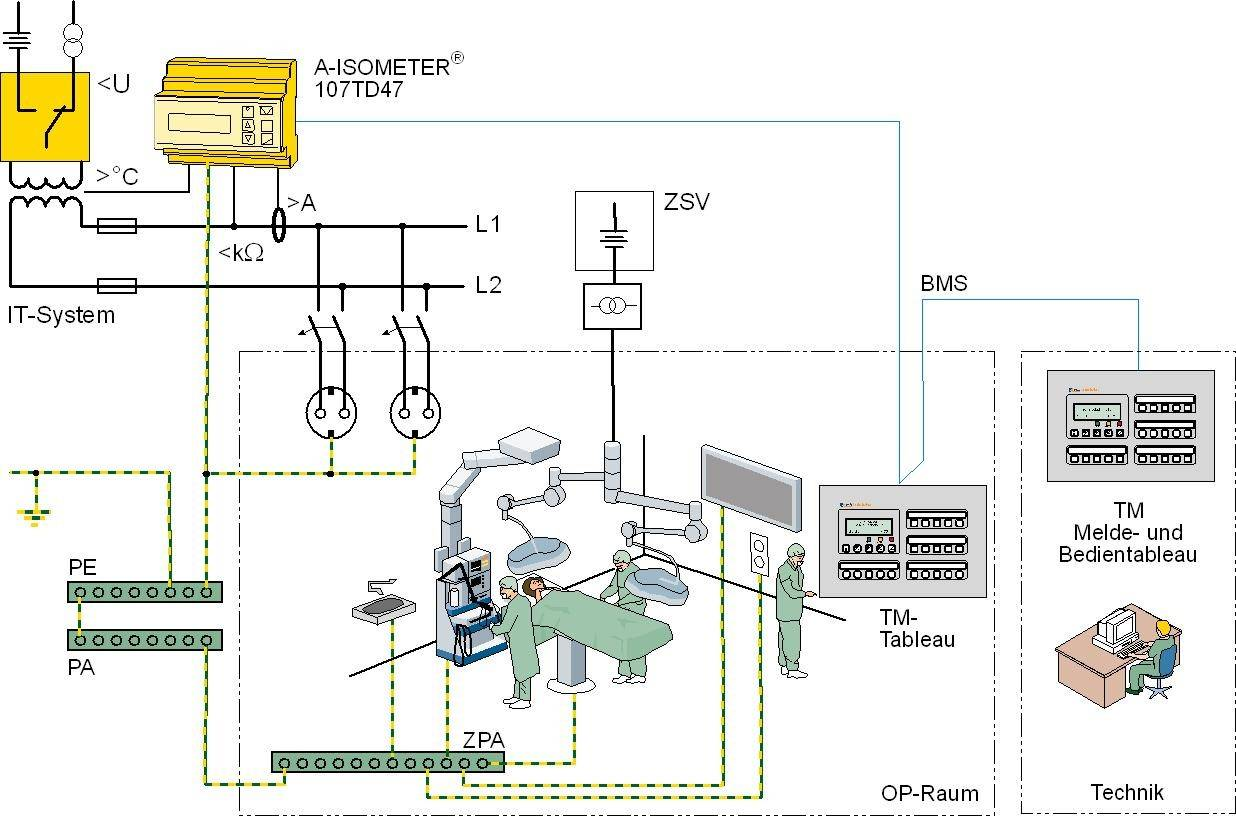 Layout of a medical IT system in acc. with IEC 60364-7-710