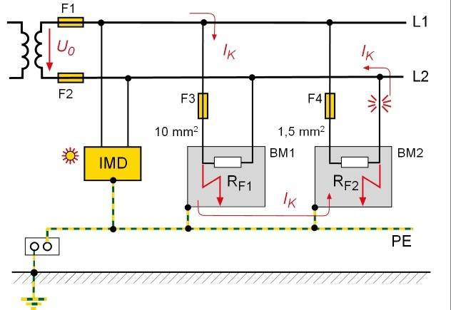 Explanation of the need for an all-pole overcurrent protective device in IT systems